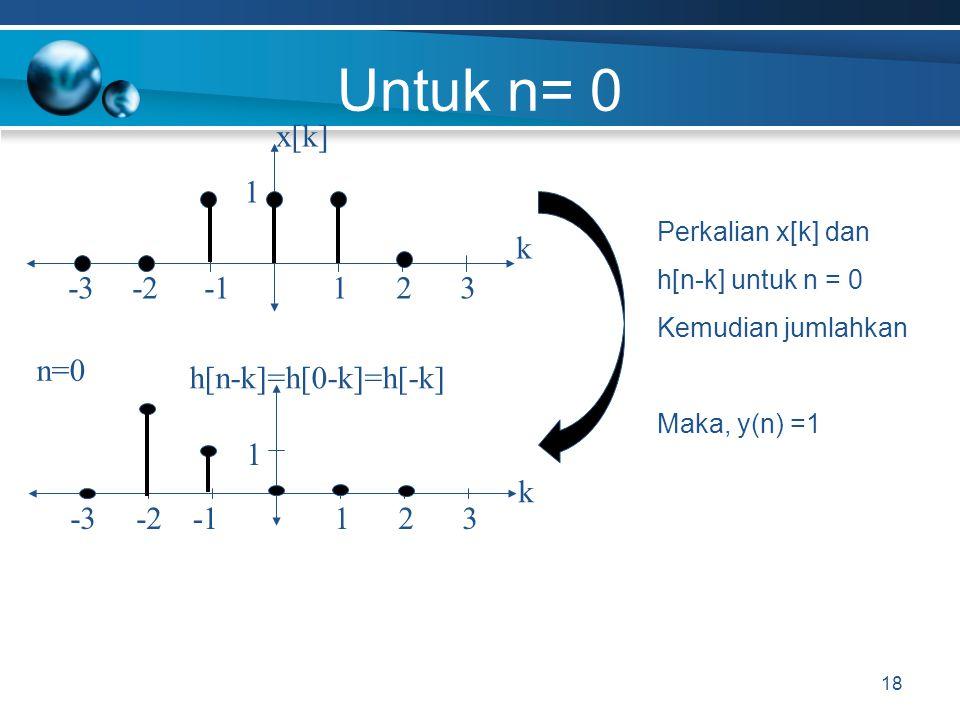 Untuk n= 0 x[k] -1 -2 k 1 -3 3 2 n=0 h[n-k]=h[0-k]=h[-k] -1 -2 k 1 -3